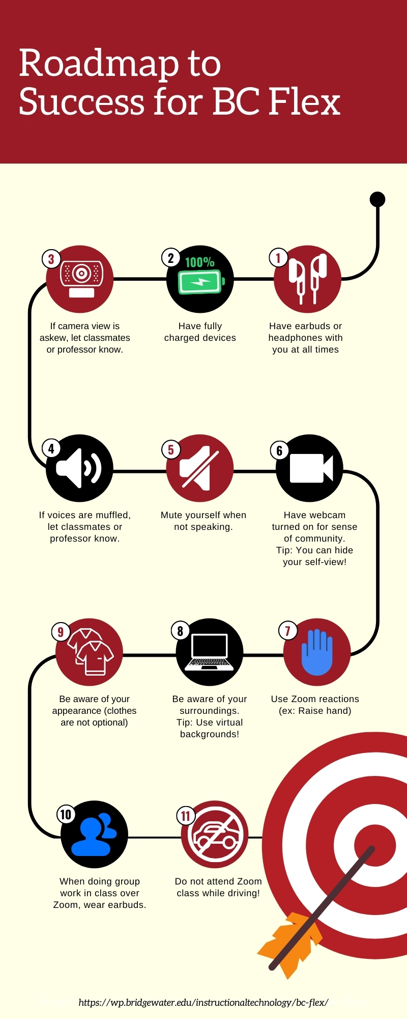 Visual Representation for Remote Learning Strategies for Students